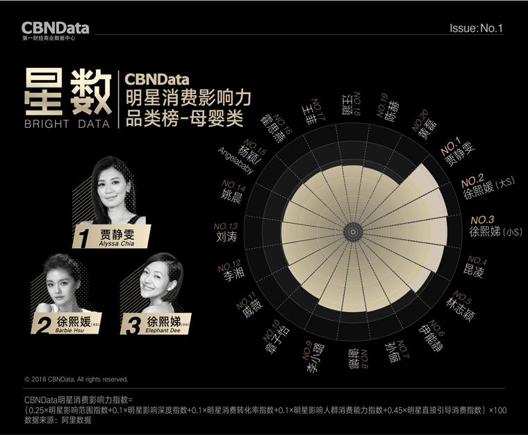 如果杨幂从明星带货榜榜首跌下来,谁最有可能顶上?