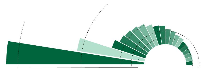 星巴克玫瑰图终极解密:数据可视化的原子设计方法论