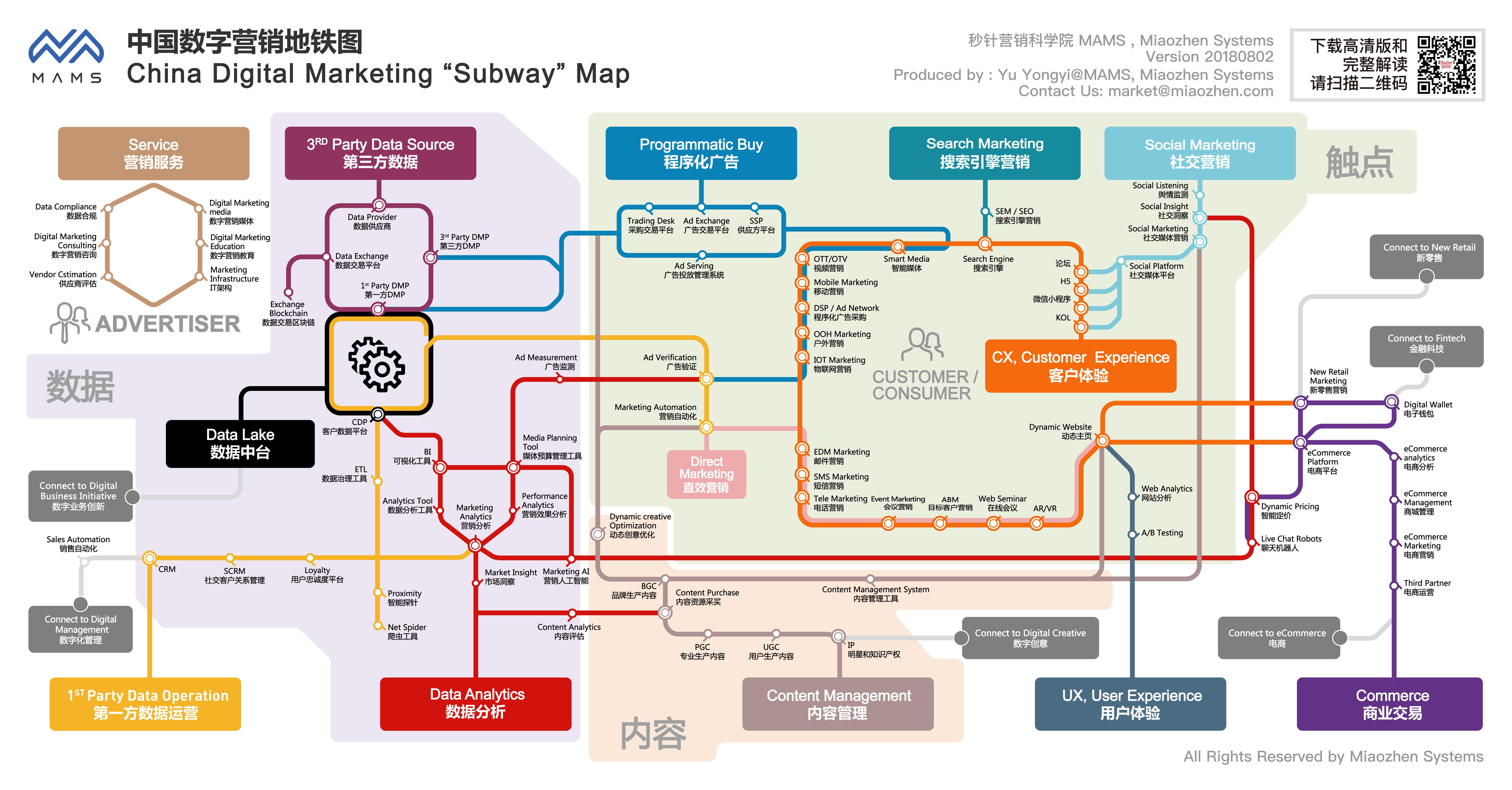 """""""中国数字营销地铁图""""发布!为你呈现最前沿的营销生态体系"""