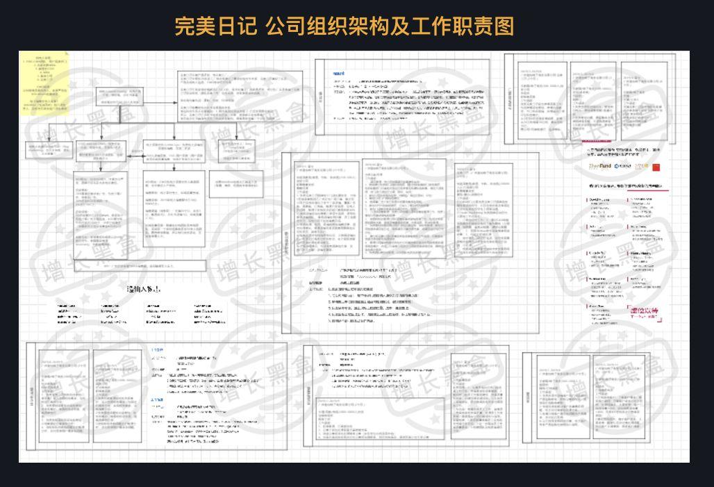 工厂组织架构图_全面解读完美日记:从组织架构到增长策略   CBNData